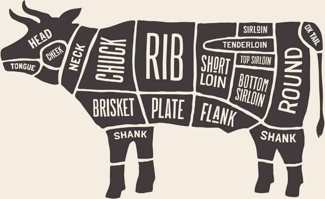 diagram of beef cuts
